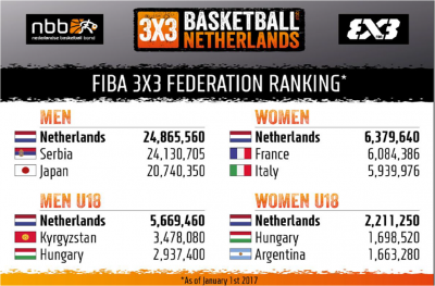 ranking holandes